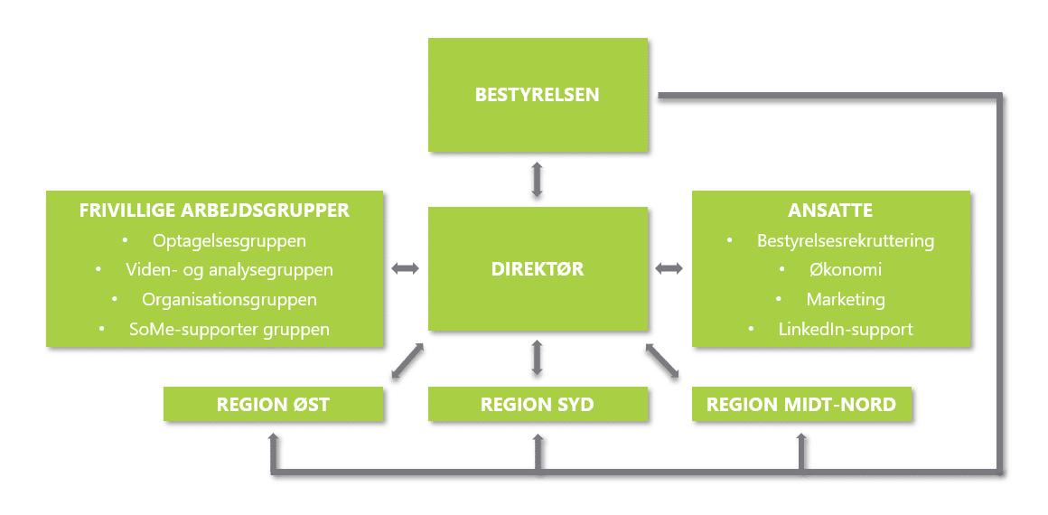 Organisationsstruktur | ASNET Board